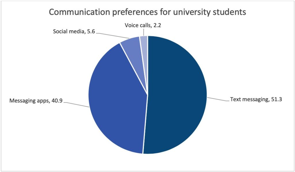 Communication preferences for university students piechart
