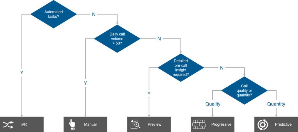 A flowchart that helps determine the dialer to use